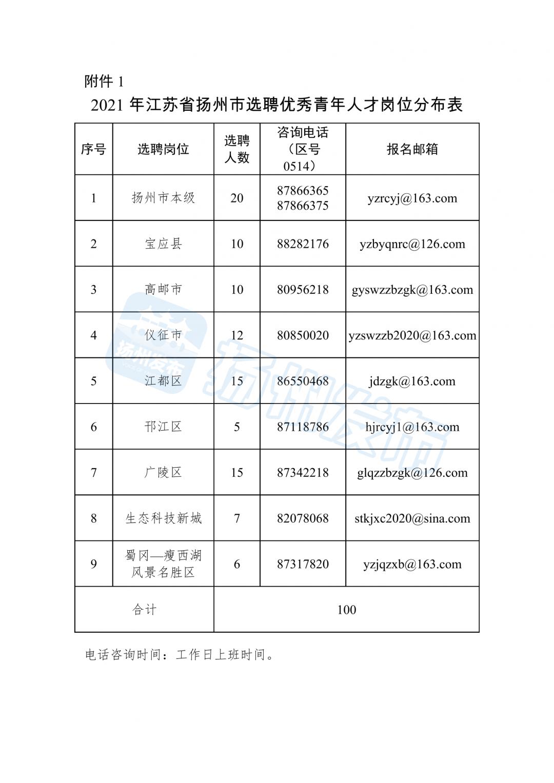 2021年江苏省扬州市选聘优秀青年人才公告